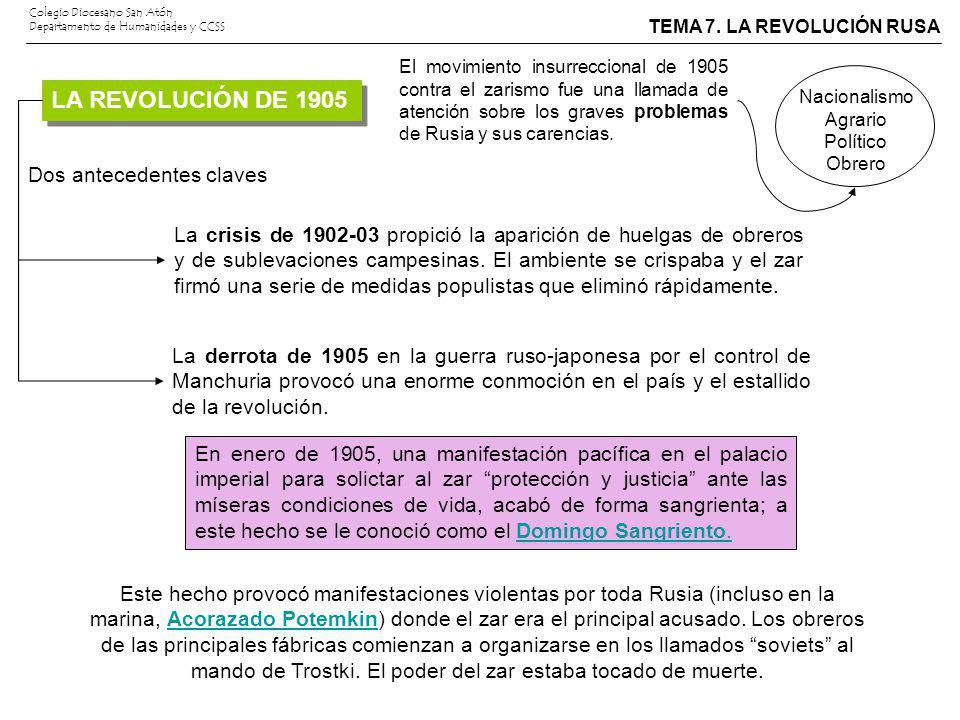 LA REVOLUCIÓN DE 1905 Dos antecedentes claves