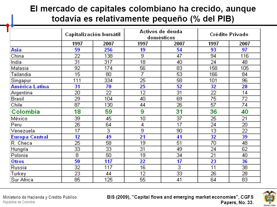 El mercado de capitales colombiano ha crecido, aunque todavía es relativamente pequeño (% del PIB)