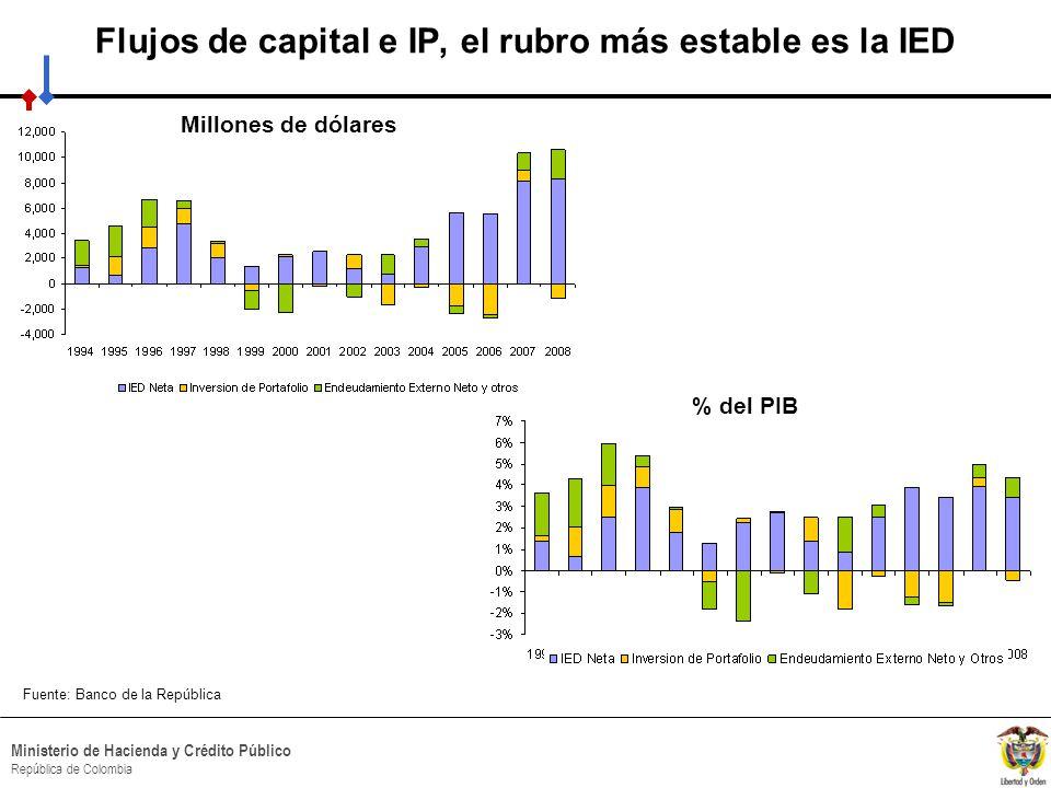 Flujos de capital e IP, el rubro más estable es la IED