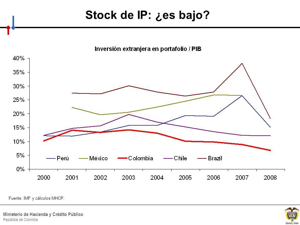 Stock de IP: ¿es bajo Fuente: IMF y cálculos MHCP.