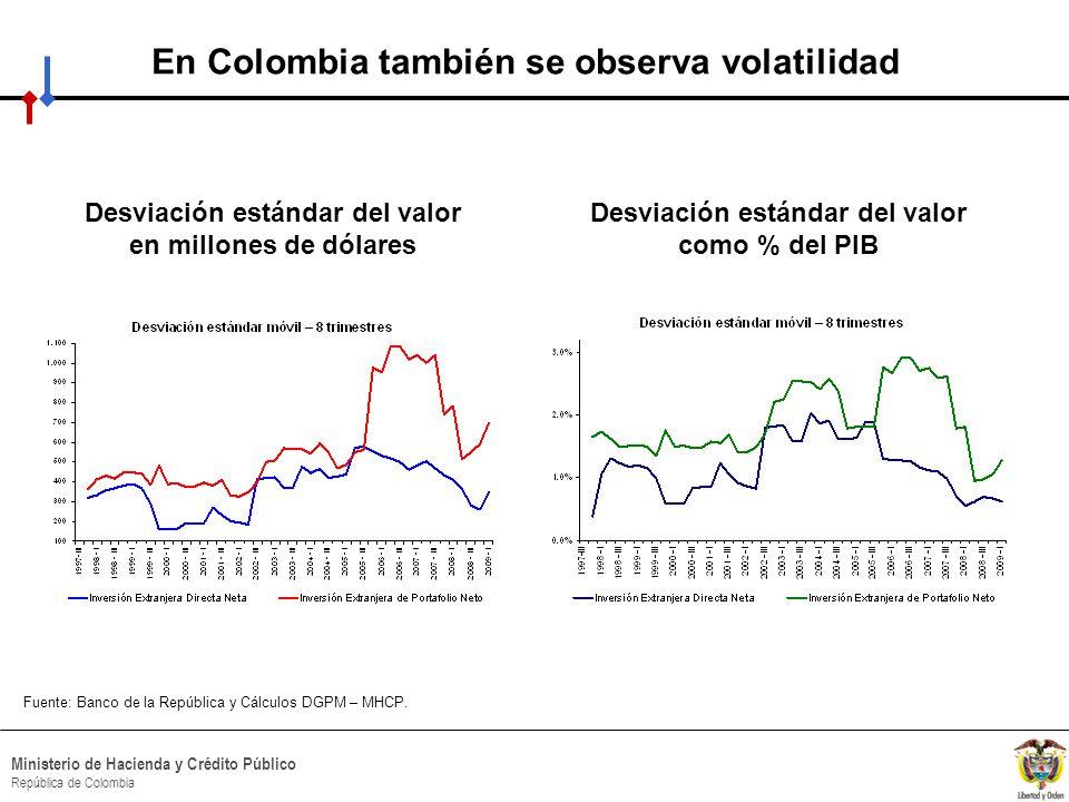 En Colombia también se observa volatilidad