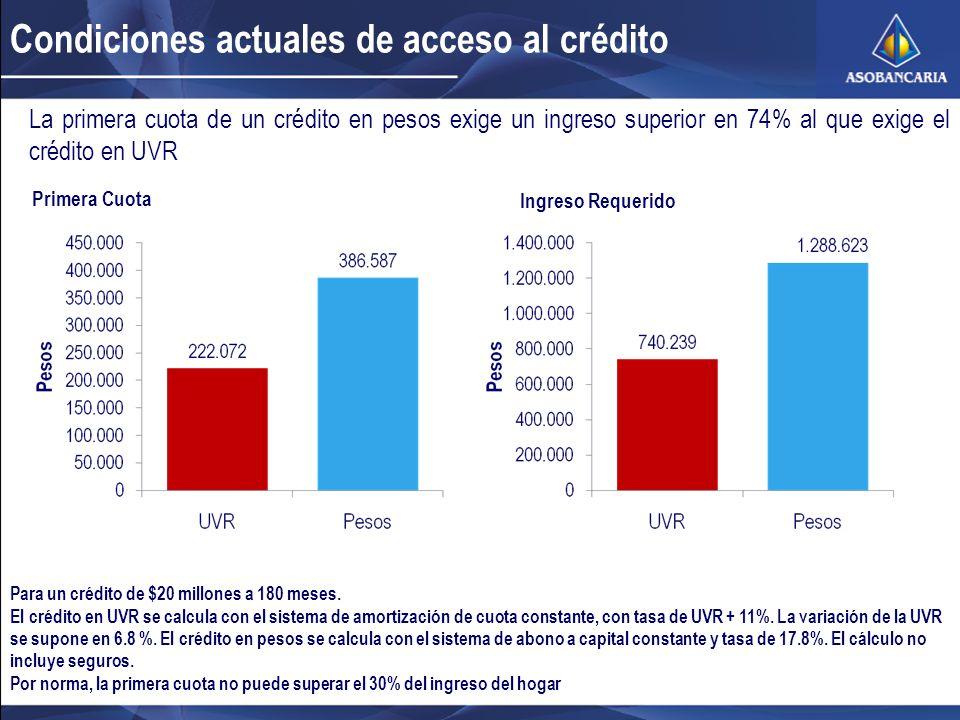 Condiciones actuales de acceso al crédito
