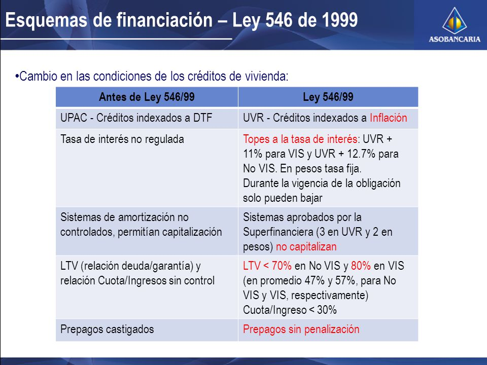 Esquemas de financiación – Ley 546 de 1999