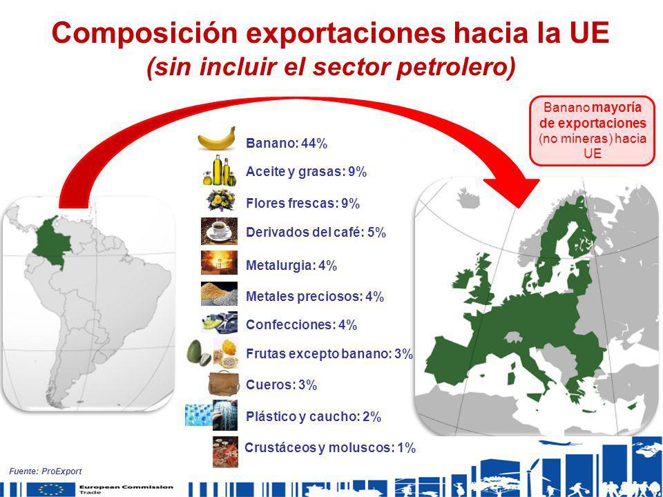 Banano mayoría de exportaciones (no mineras) hacia UE