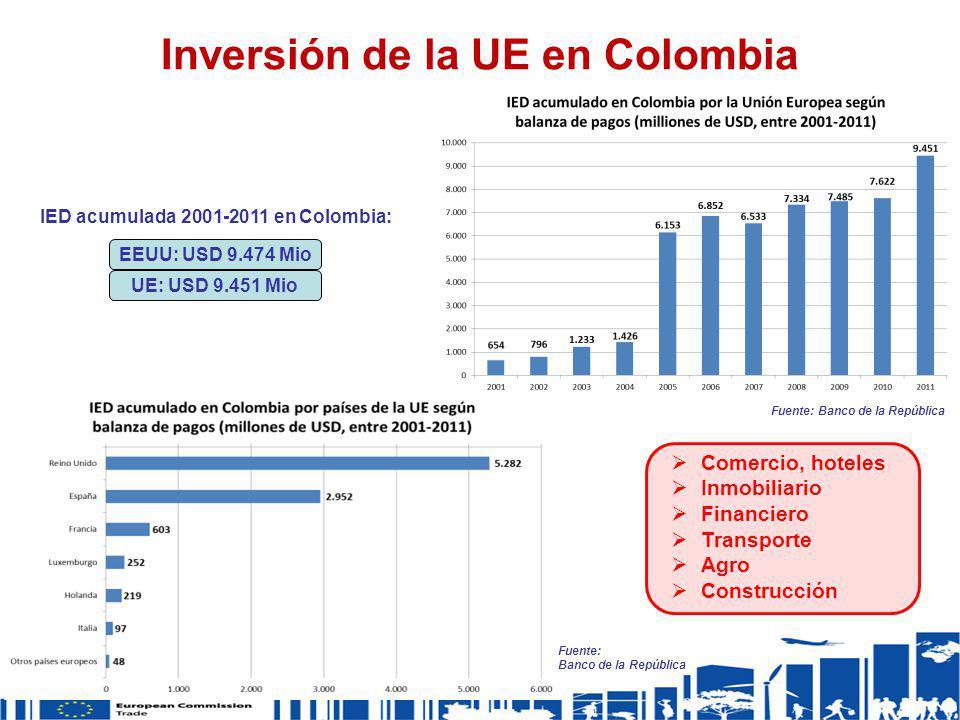Inversión de la UE en Colombia IED acumulada 2001-2011 en Colombia: