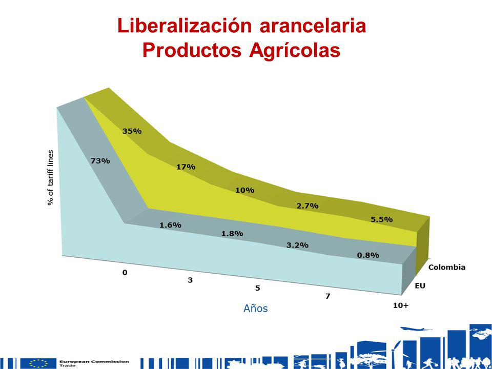 Liberalización arancelaria Productos Agrícolas