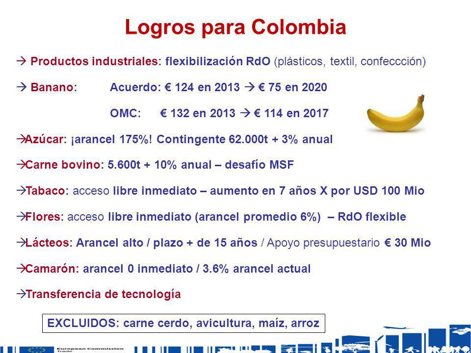 Logros para Colombia Productos industriales: flexibilización RdO (plásticos, textil, confeccción)  Banano: Acuerdo: € 124 en 2013  € 75 en 2020.
