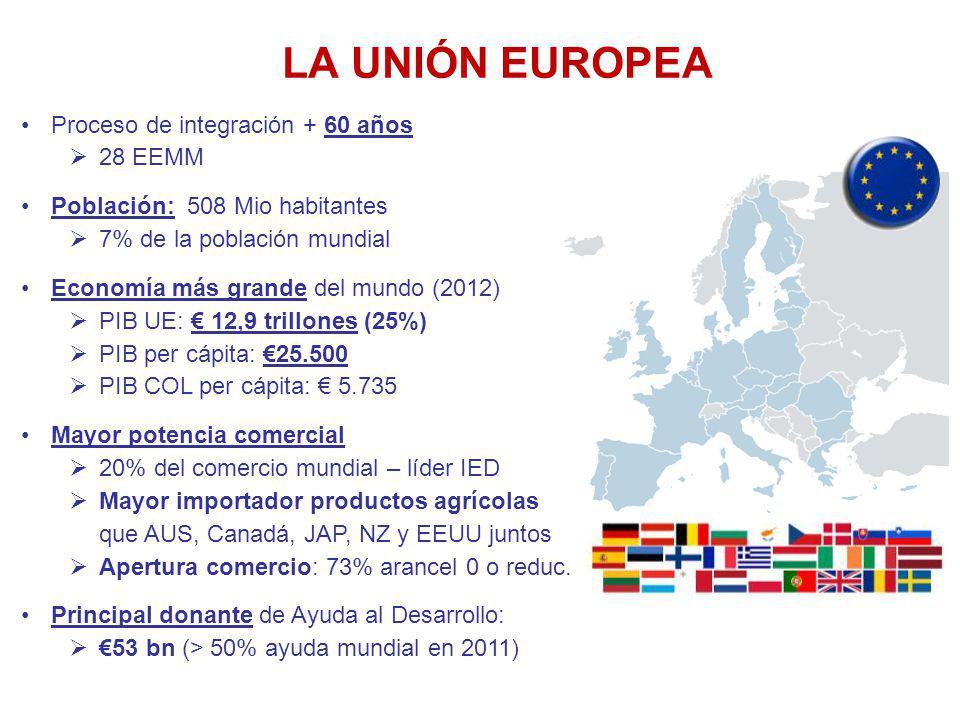 LA UNIÓN EUROPEA Proceso de integración + 60 años 28 EEMM