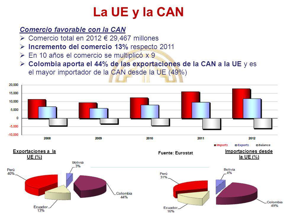 Exportaciones a la UE (%) Importaciones desde la UE (%)
