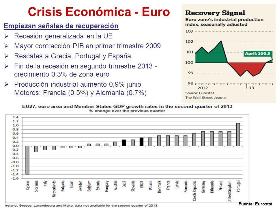 Crisis Económica - Euro