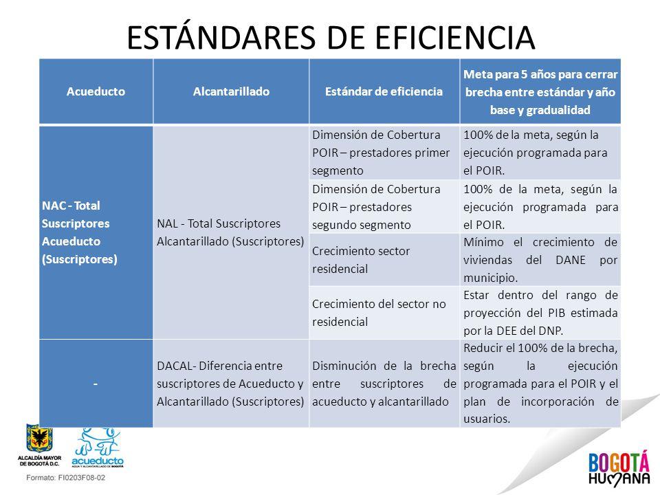 ESTÁNDARES DE EFICIENCIA