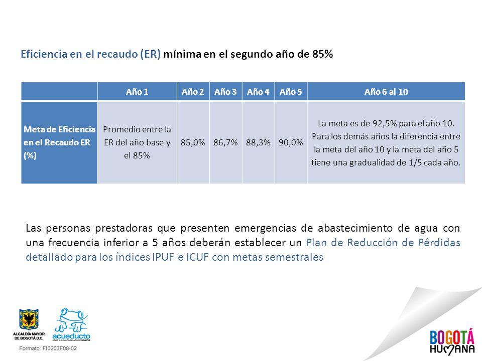 Promedio entre la ER del año base y el 85%
