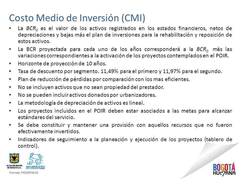 Costo Medio de Inversión (CMI)