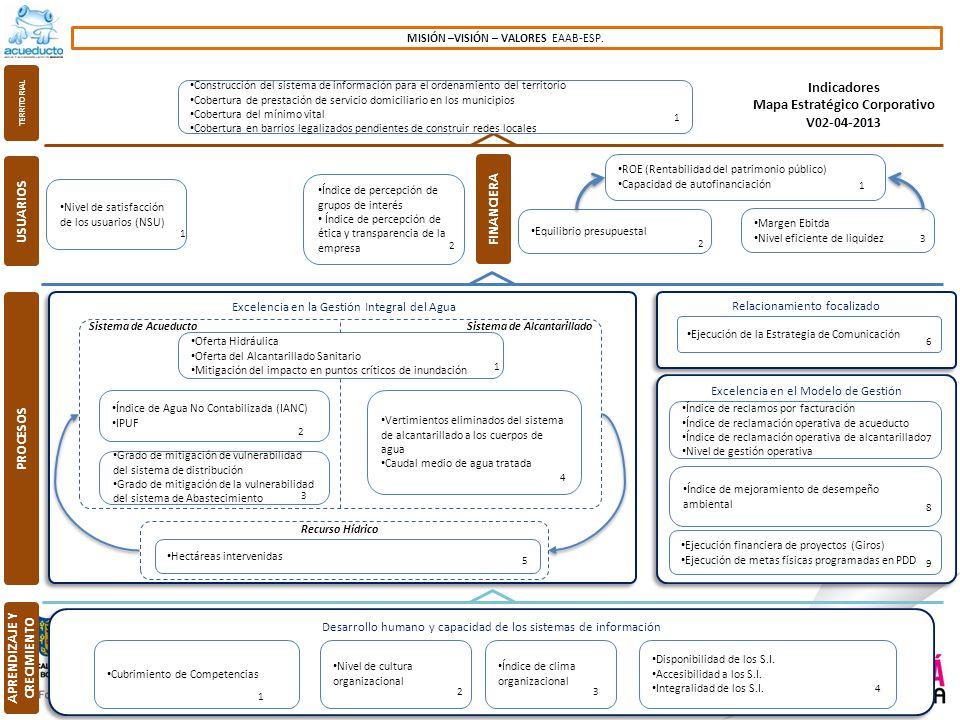 Mapa Estratégico Corporativo APRENDIZAJE Y CRECIMIENTO