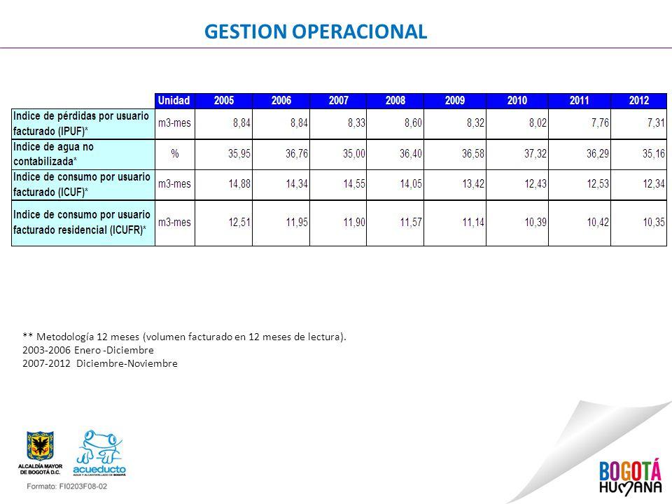GESTION OPERACIONAL ** Metodología 12 meses (volumen facturado en 12 meses de lectura). 2003-2006 Enero -Diciembre.