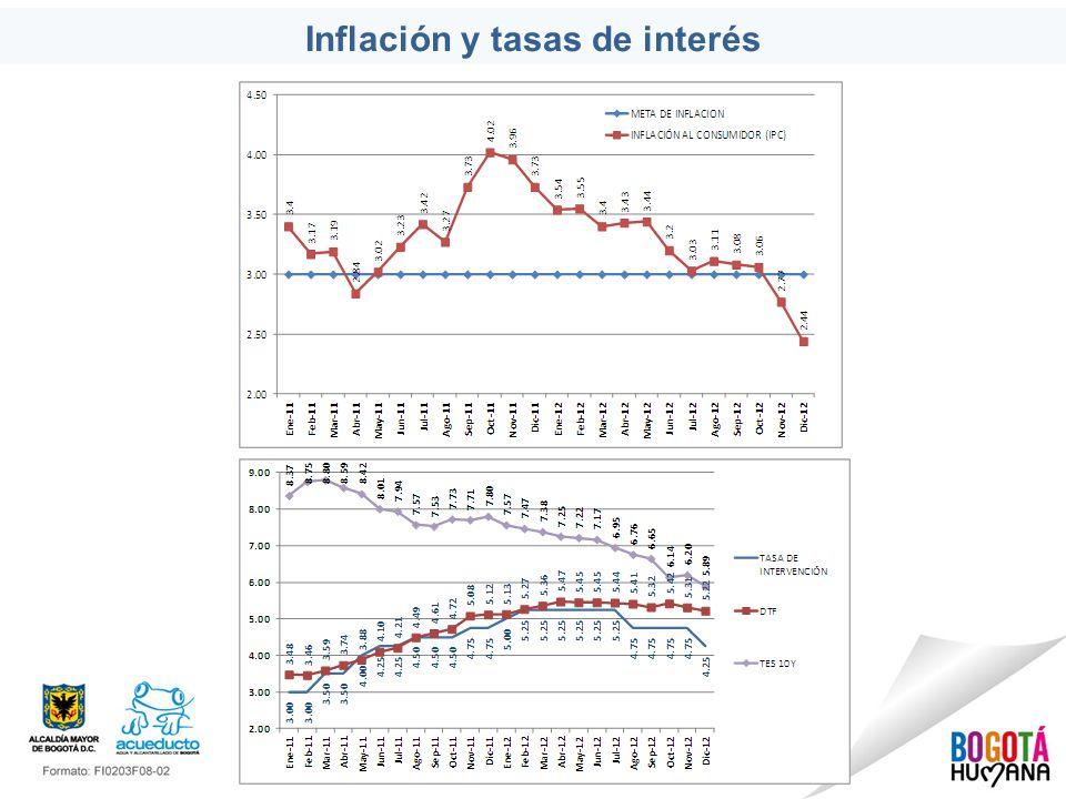 Inflación y tasas de interés