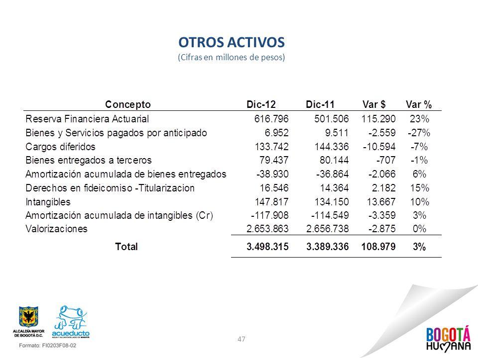 OTROS ACTIVOS (Cifras en millones de pesos)