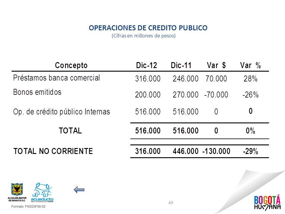 OPERACIONES DE CREDITO PUBLICO