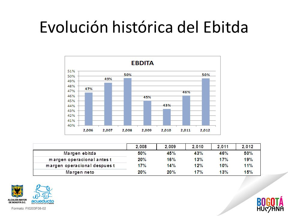 Evolución histórica del Ebitda