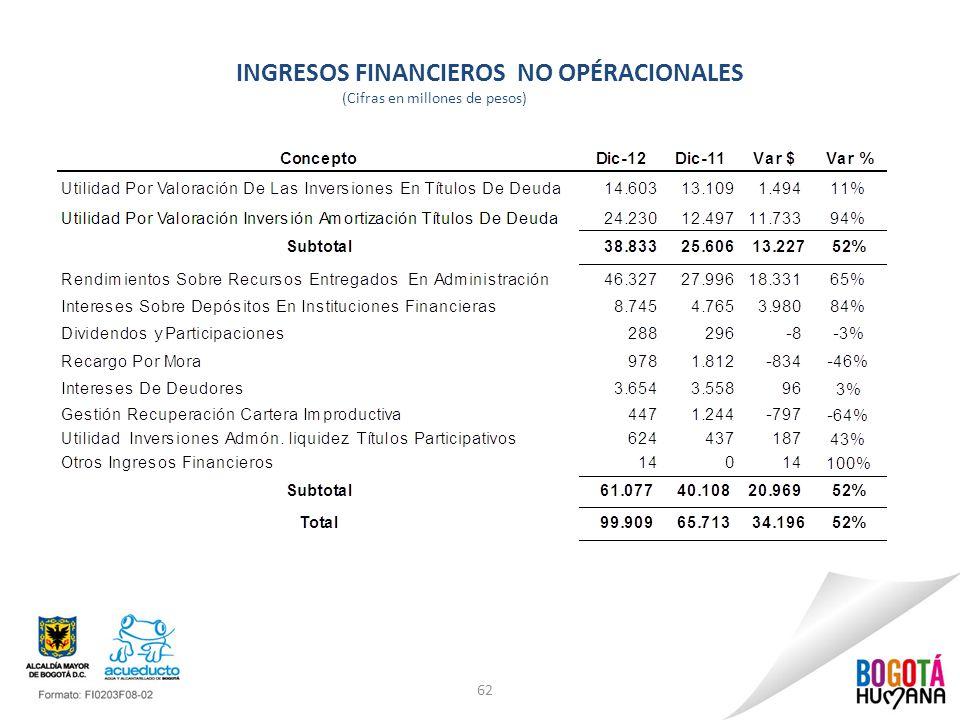 INGRESOS FINANCIEROS NO OPÉRACIONALES