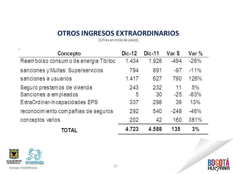 OTROS INGRESOS EXTRAORDINARIOS (Cifras en miles de pesos)