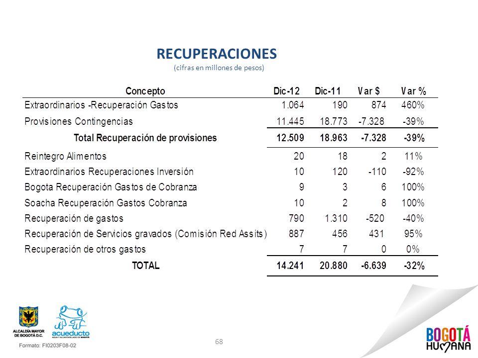 RECUPERACIONES (cifras en millones de pesos)