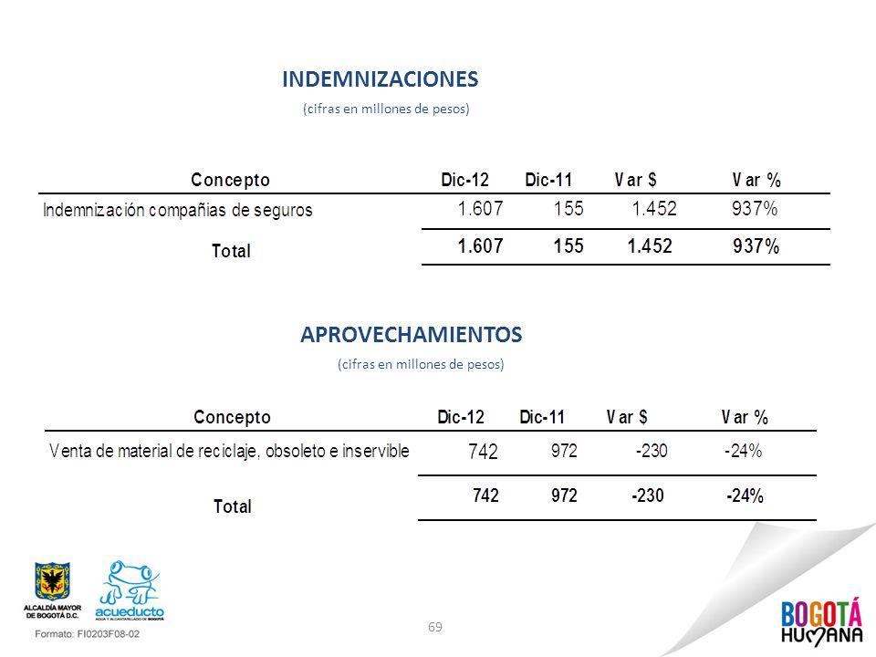 INDEMNIZACIONES APROVECHAMIENTOS (cifras en millones de pesos)