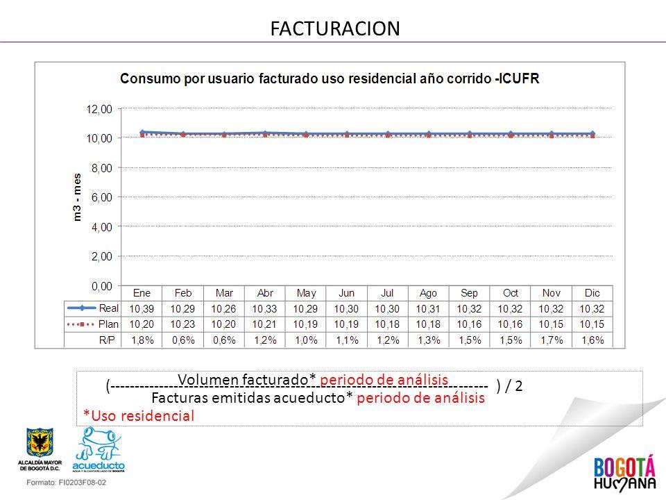 FACTURACION Volumen facturado* periodo de análisis