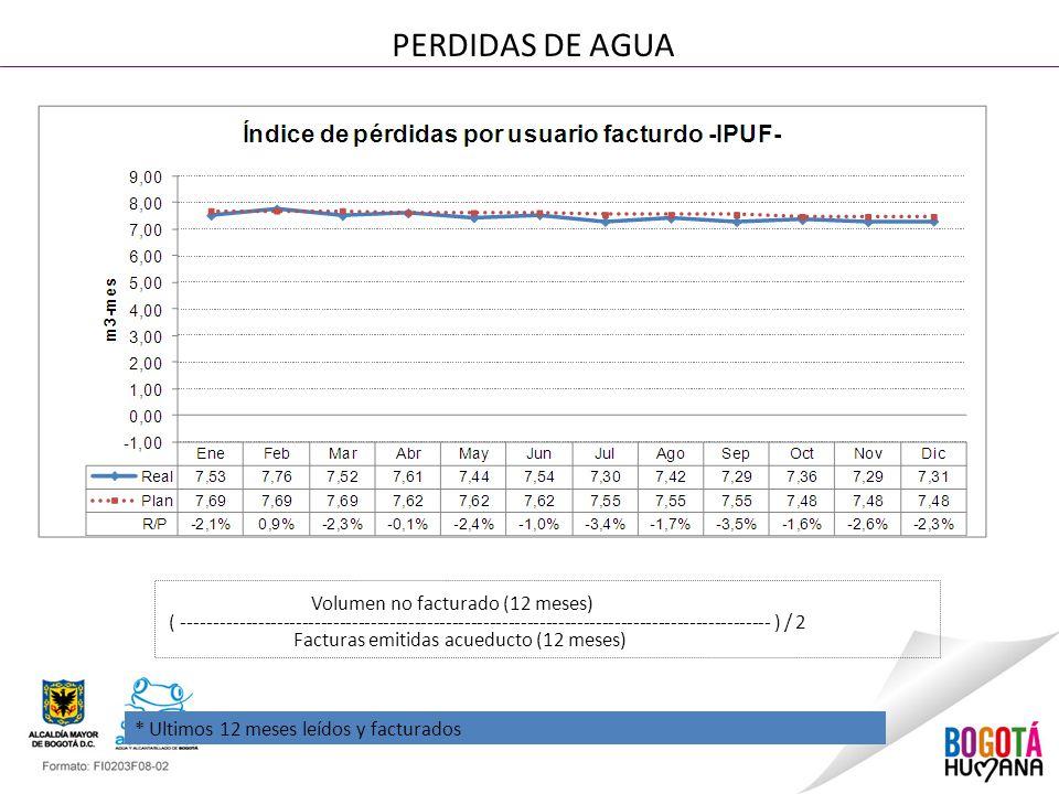 PERDIDAS DE AGUA Volumen no facturado (12 meses)