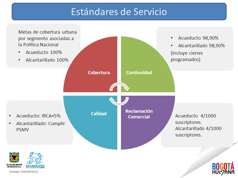 Estándares de Servicio