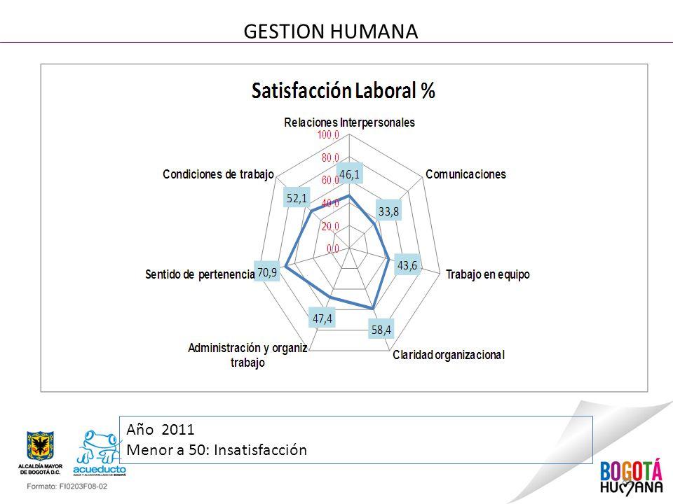GESTION HUMANA Año 2011 Menor a 50: Insatisfacción