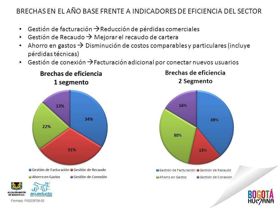 BRECHAS EN EL AÑO BASE FRENTE A INDICADORES DE EFICIENCIA DEL SECTOR