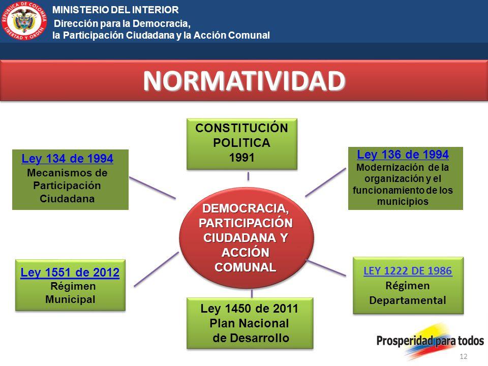 NORMATIVIDAD MINISTERIO DEL INTERIOR CONSTITUCIÓN POLITICA 1991