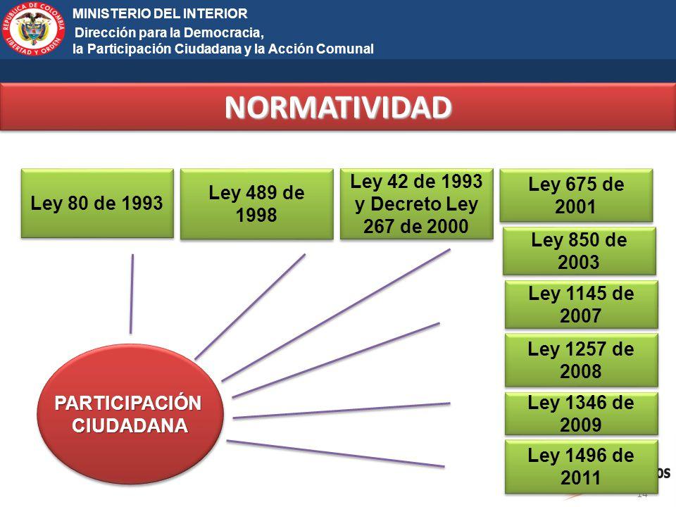 NORMATIVIDAD Ley 42 de 1993 y Decreto Ley 267 de 2000 Ley 675 de 2001