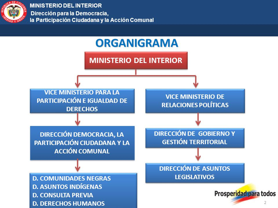 ORGANIGRAMA MINISTERIO DEL INTERIOR MINISTERIO DEL INTERIOR