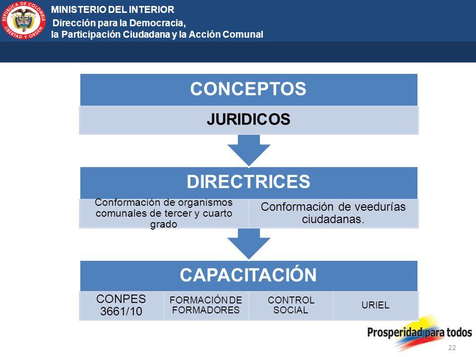 CONCEPTOS DIRECTRICES CAPACITACIÓN