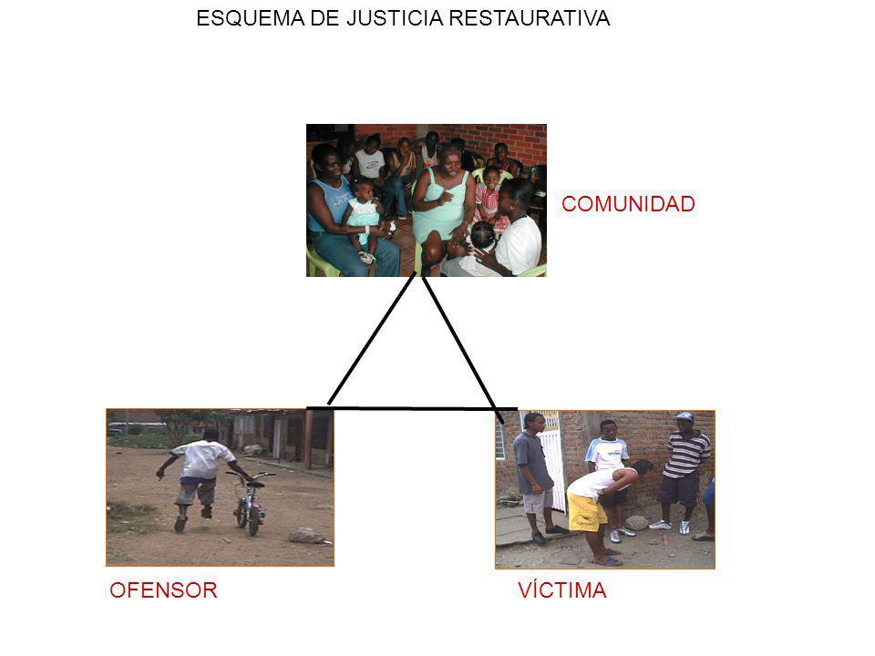 ESQUEMA DE JUSTICIA RESTAURATIVA