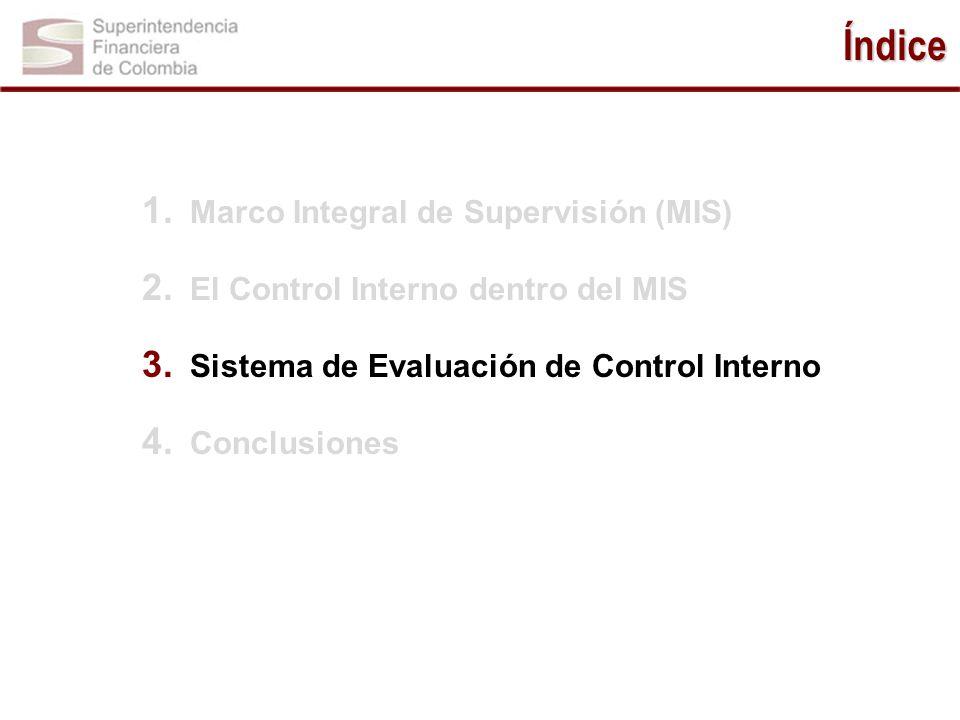 Índice Marco Integral de Supervisión (MIS)