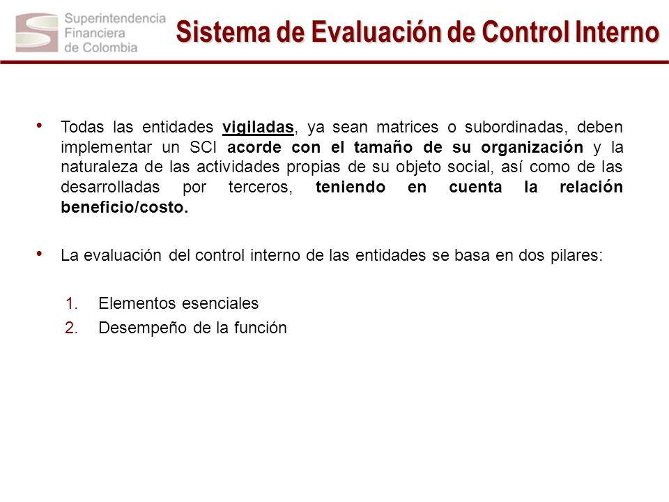 Sistema de Evaluación de Control Interno