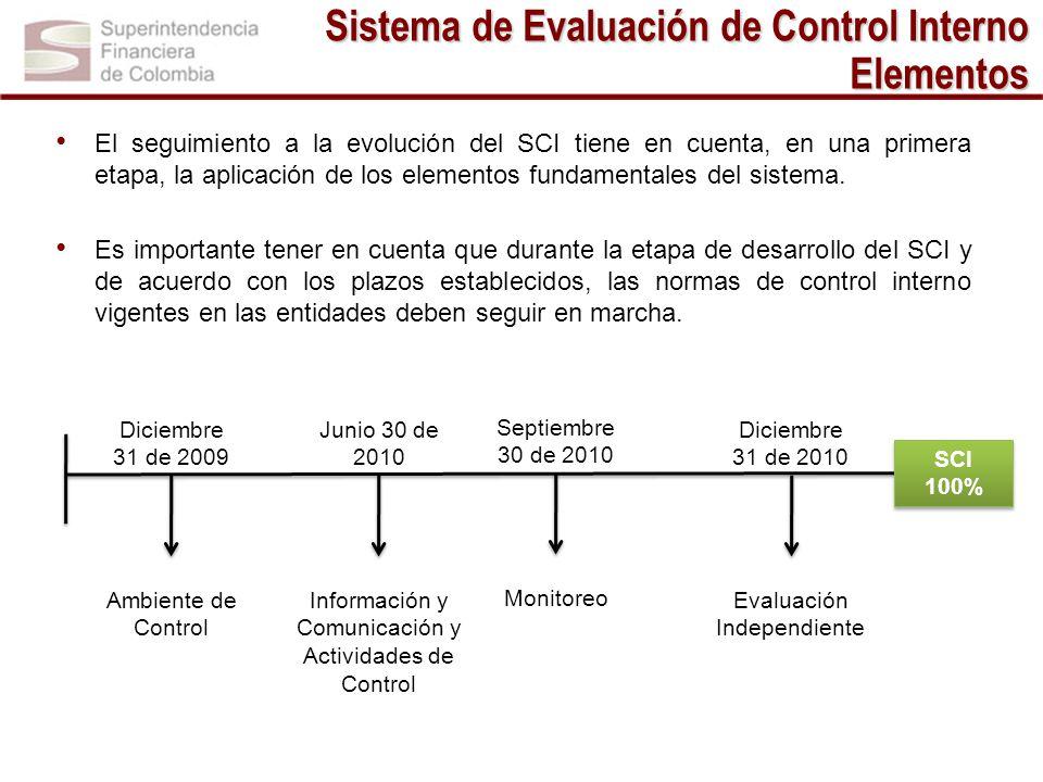 Sistema de Evaluación de Control Interno Elementos