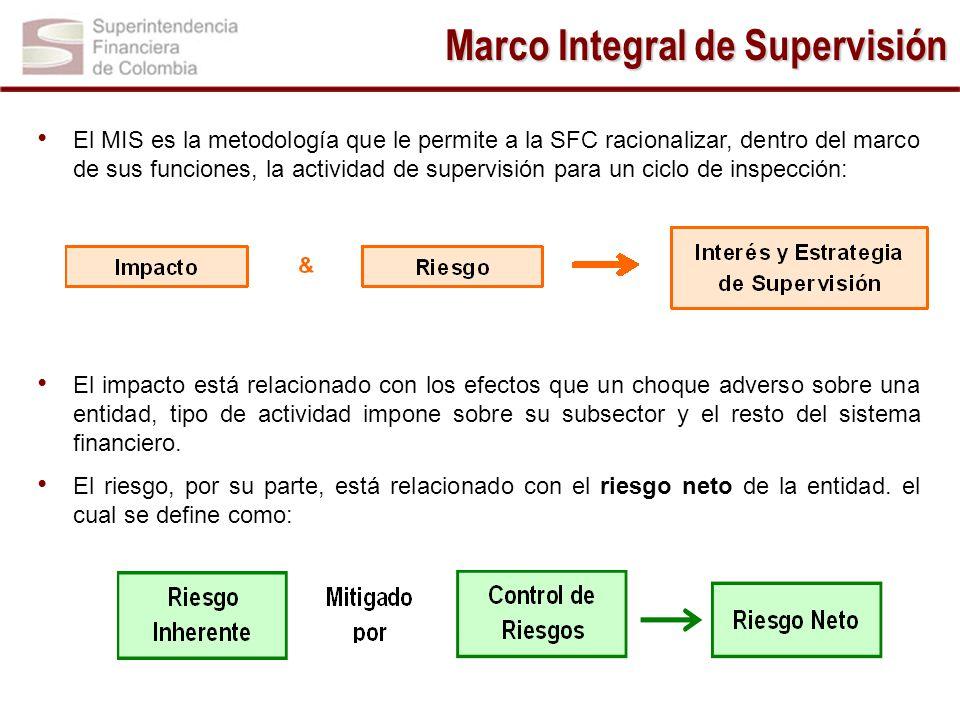Marco Integral de Supervisión