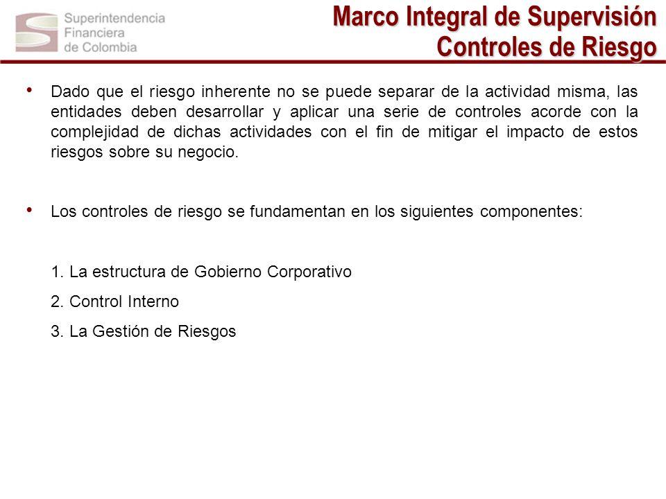 Marco Integral de Supervisión Controles de Riesgo