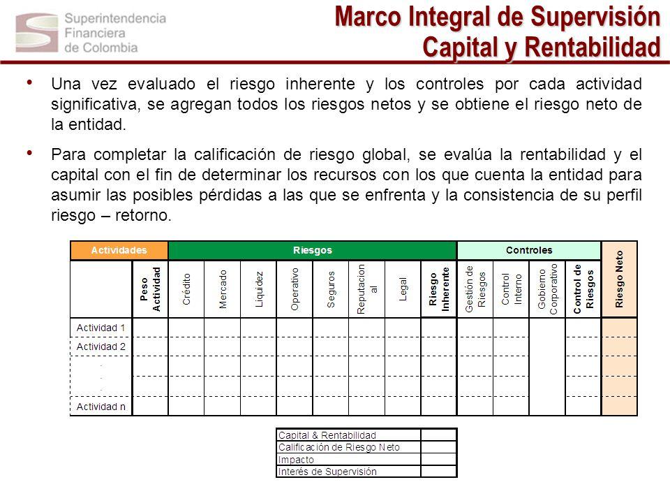 Marco Integral de Supervisión Capital y Rentabilidad