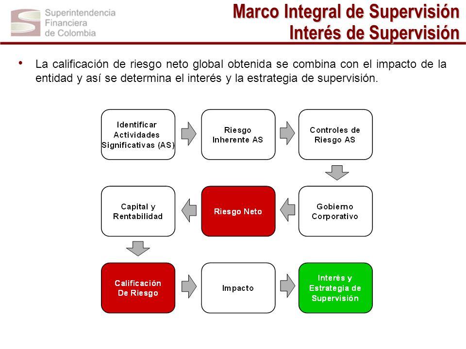 Marco Integral de Supervisión Interés de Supervisión