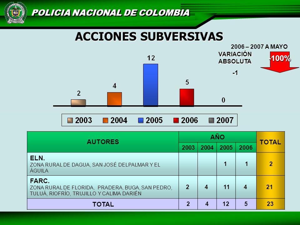 ACCIONES SUBVERSIVAS -100% -1 AUTORES AÑO TOTAL ELN. FARC.