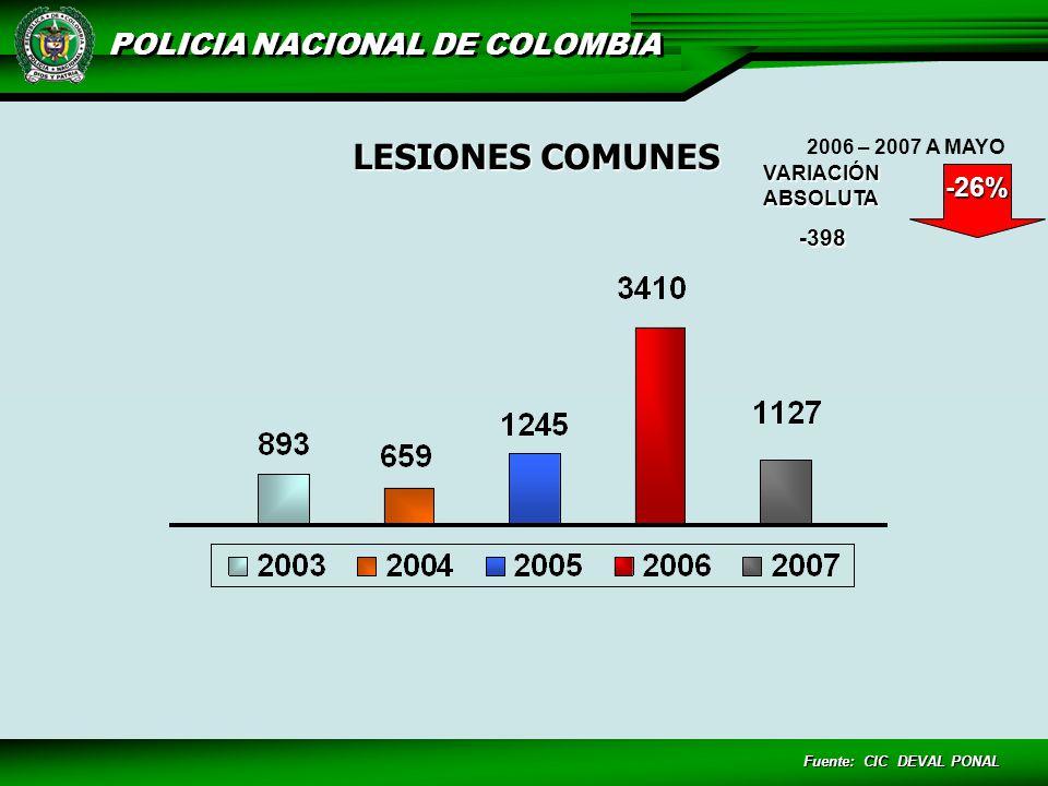 LESIONES COMUNES -26% -398 2006 – 2007 A MAYO VARIACIÓN ABSOLUTA