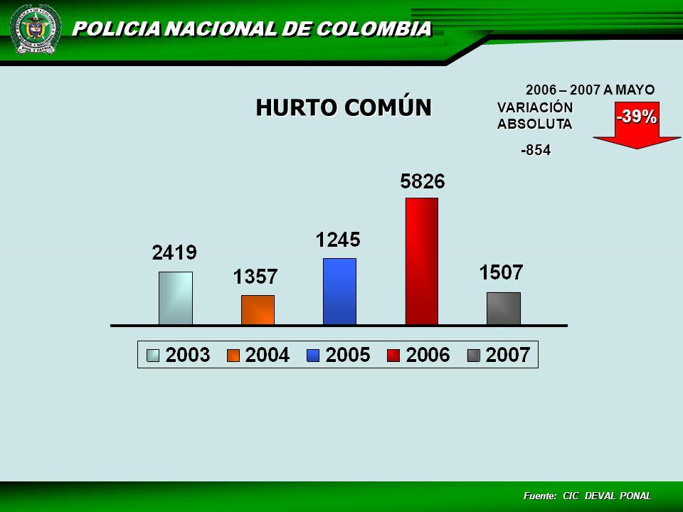 HURTO COMÚN -39% -854 2006 – 2007 A MAYO VARIACIÓN ABSOLUTA