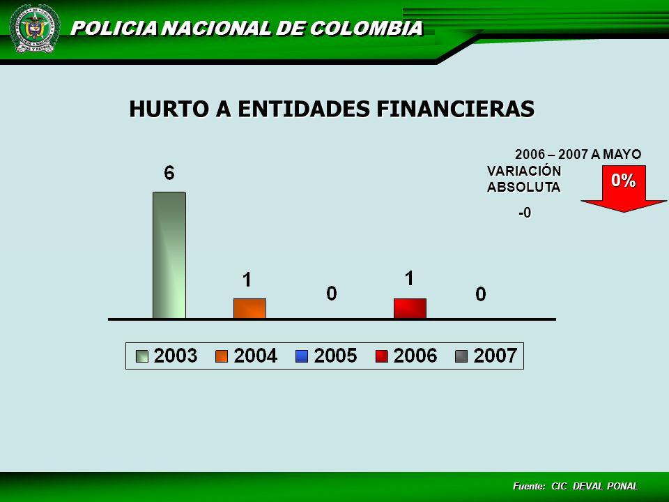 HURTO A ENTIDADES FINANCIERAS