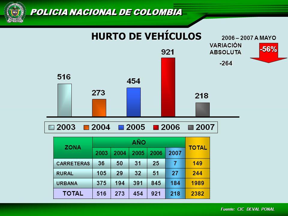 HURTO DE VEHÍCULOS -56% -264 AÑO VARIACIÓN ABSOLUTA 2006 – 2007 A MAYO