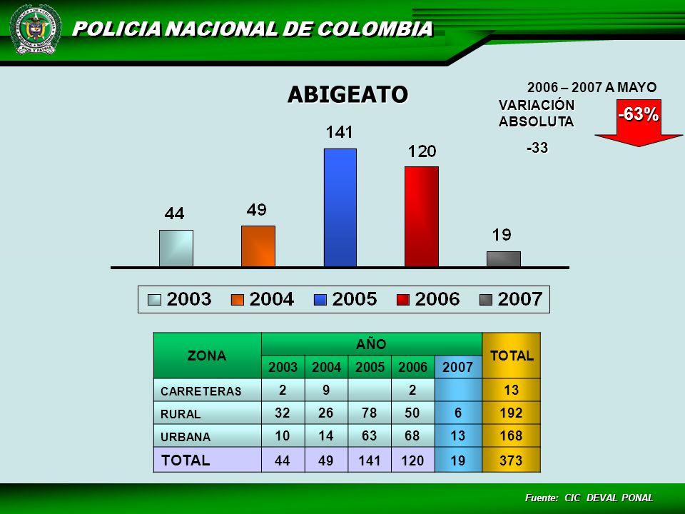 ABIGEATO -63% -33 VARIACIÓN ABSOLUTA 2006 – 2007 A MAYO ZONA AÑO TOTAL